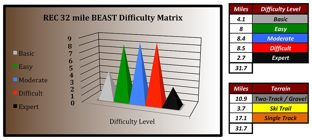 difficulty-matrix-beast