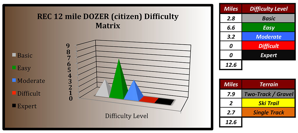 difficulty-matrix-dozer