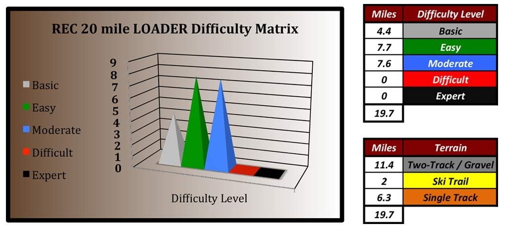 difficulty-matrix-loader2
